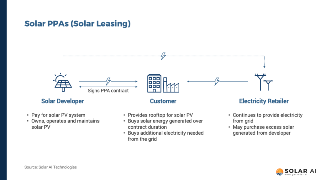 solar_ppa_solar_lease_solarAI