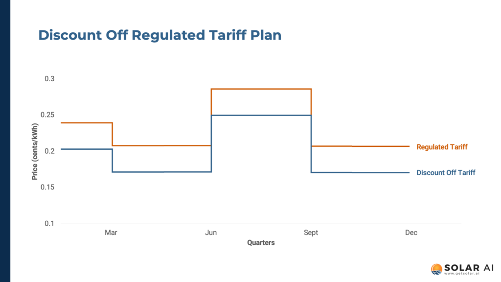 discount off tariff oem plan